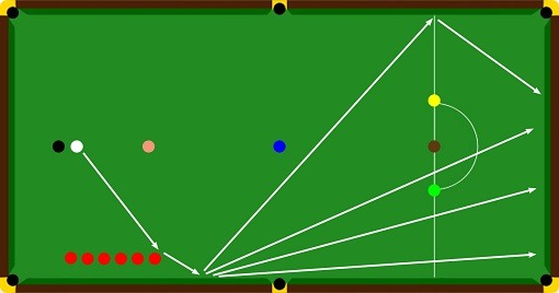 Snooker Safety Shots off Reds 2